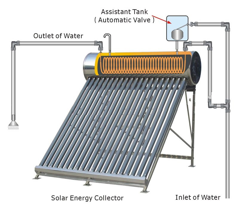 plant boiler diagram free image about wiring and with China Hk Integrate Pressurized Solar Water Heater Solar System on China Hk Integrate Pressurized Solar Water Heater Solar System in addition Water Cooled Chiller Schematic Diagram in addition Engine Generator Diagram additionally Propane Refrigeration Does Work also Chillers.