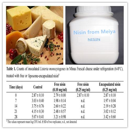 Natural Food Additive Preservative Nisin E234 for Meat/Sausage