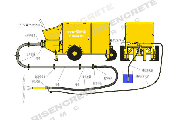 RISEN RPB7 Hydraulic Piston Shotcrete Pump