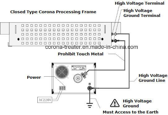 Closed Cylinder Type Corona Processing Frame Corona Treatment Station (HW-AF600)