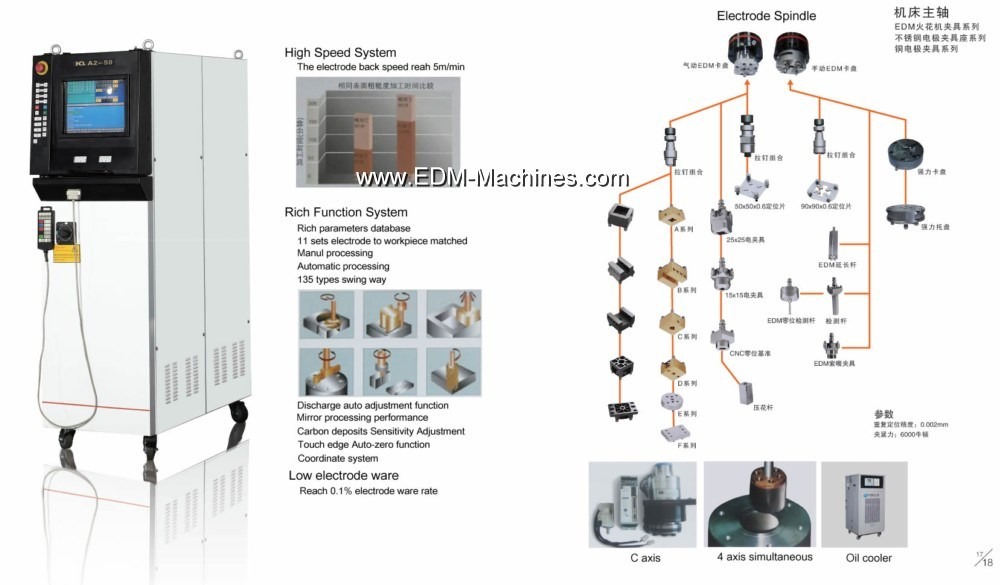 CNC EDM Erosion Machine