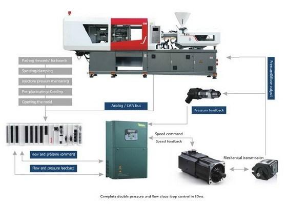 Injection Molding Machine Servo System
