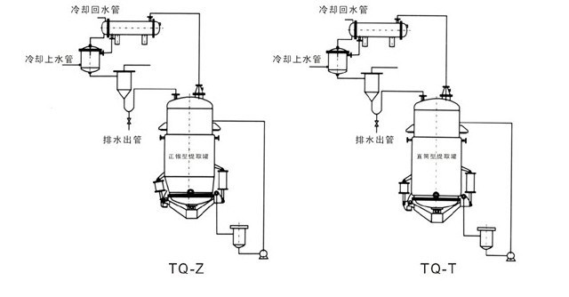 Tq Series Multifunctional Extracting Tanks