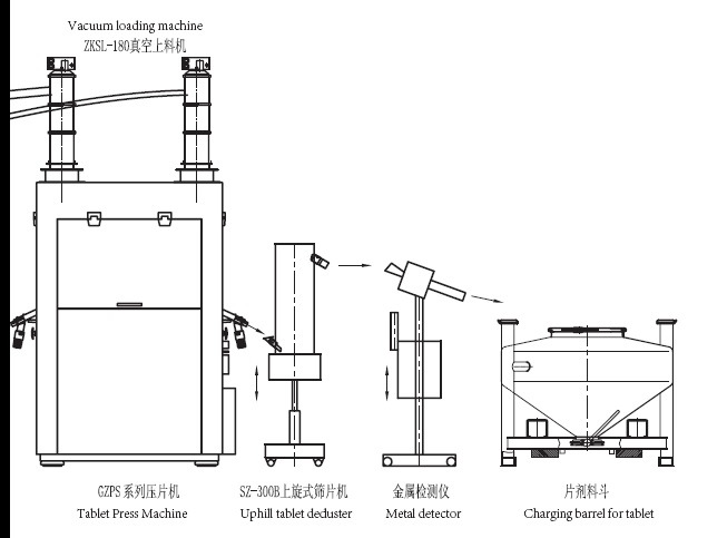 Zp5a/7A/9A Rotary Tablet Press Machine