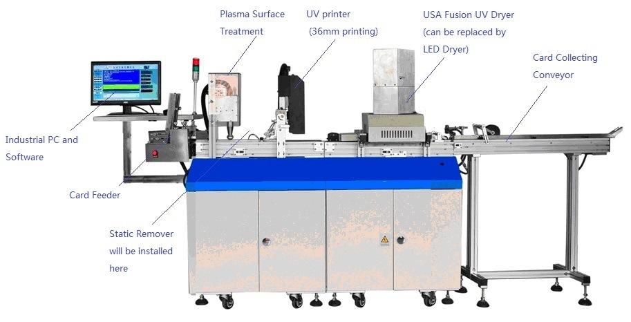 Magnetic Card Encoding and UV Printing Machine