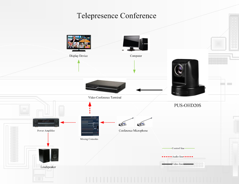 20xoptical 12xdigital Video Conference Camera for Video Conferencing System (OHD20S-W)