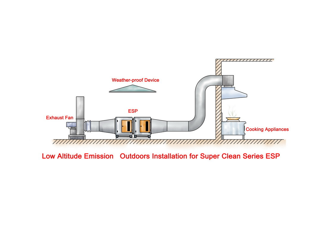 Air Ventilation System : China electrostatic exhaust air cleaner for commercial