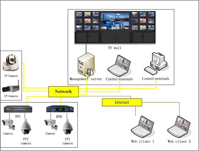 Transport Monitoring System : China quot v transportation system remote monitoring software
