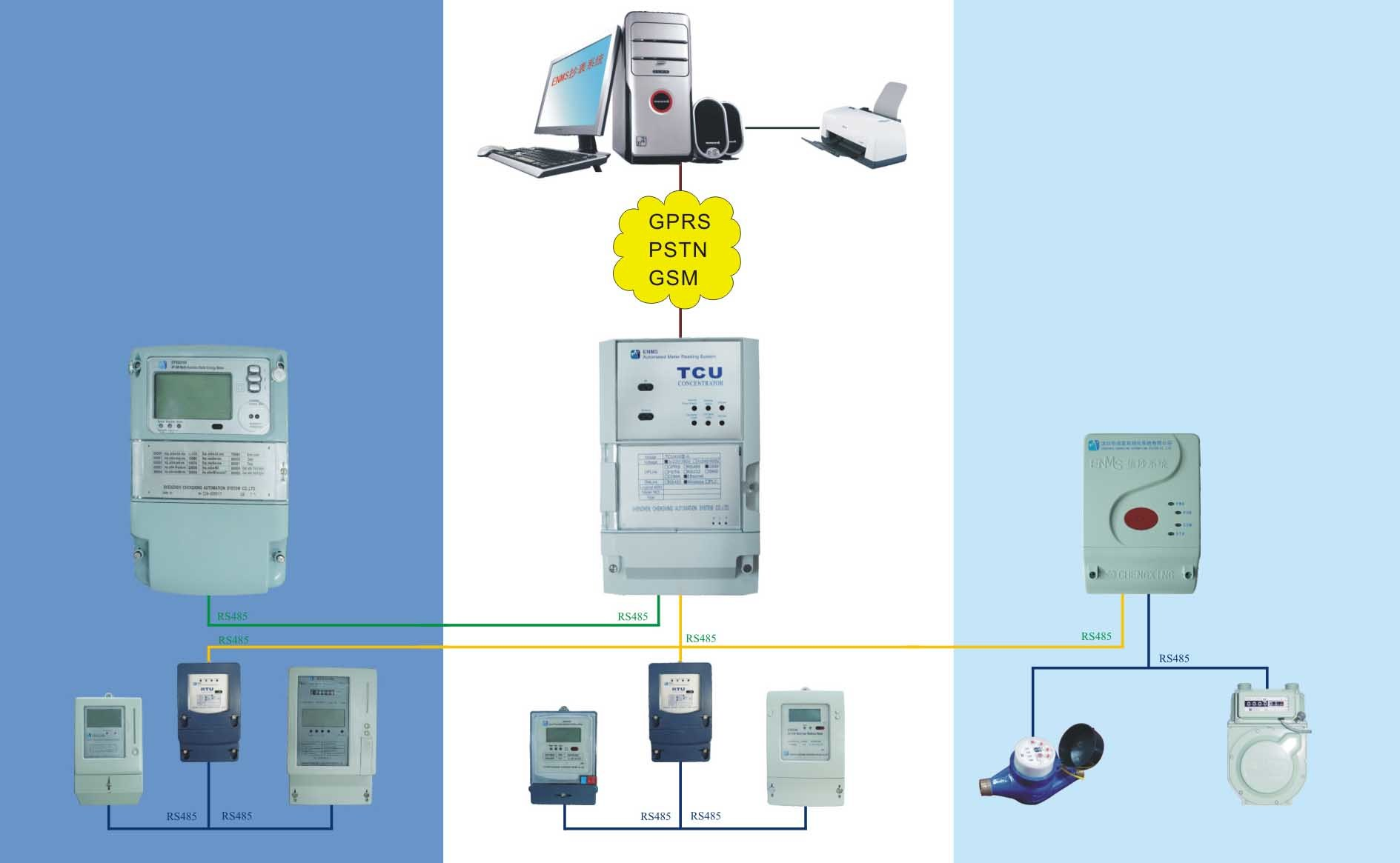 Automatic Meter Reading : Automatic meter reading industrial electronic components