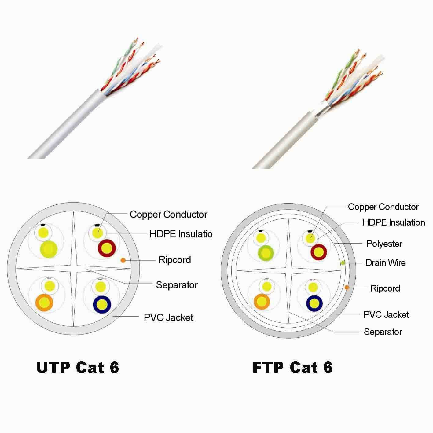 china utp ftp cat 6 china cat 6 lan cable With cat 6 wiring