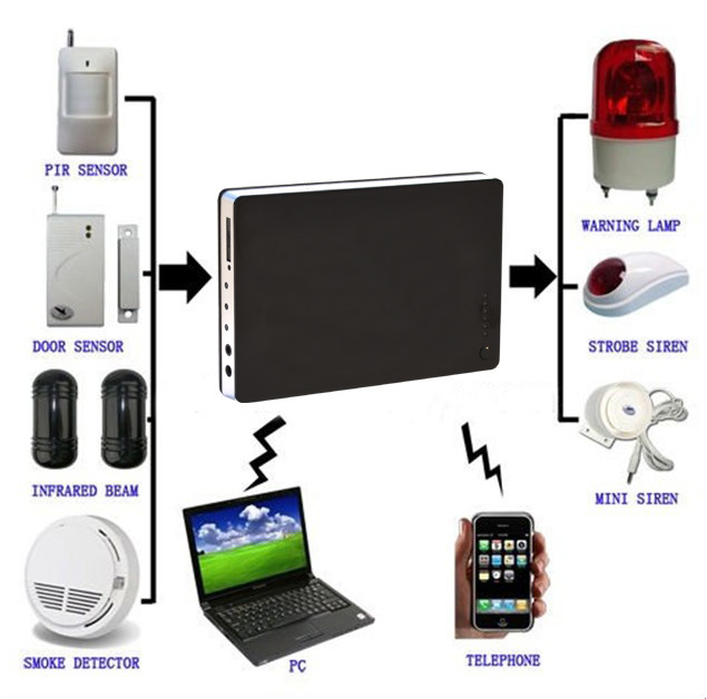 Wireless alarm system best diy wireless alarm system for home Should i get a security system