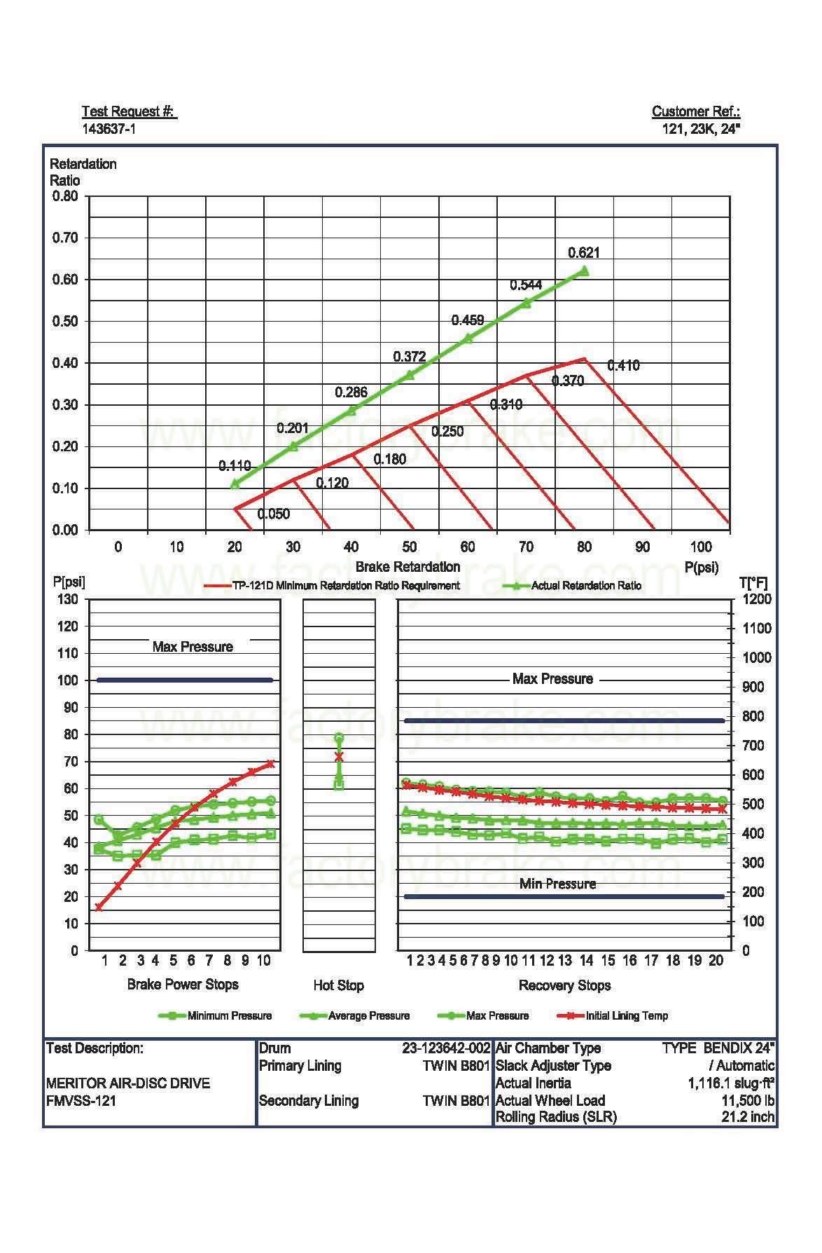 for Benz Auto Parts/Truck Part Brake Pad Wva 29202/29087/29244/29245/29253/29108