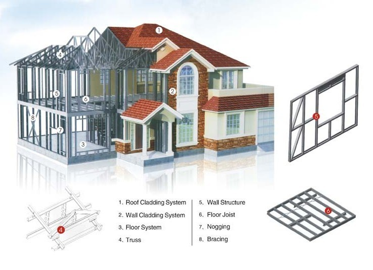 China Steel Structure Villa Home House China Steel