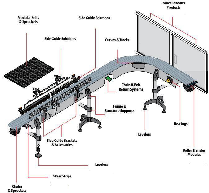 Modular Plastic Spiral Conveyor Flush Grid Belts (Har7800FG)