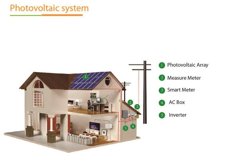 G&P 250W Monocrystalline Solar Panel