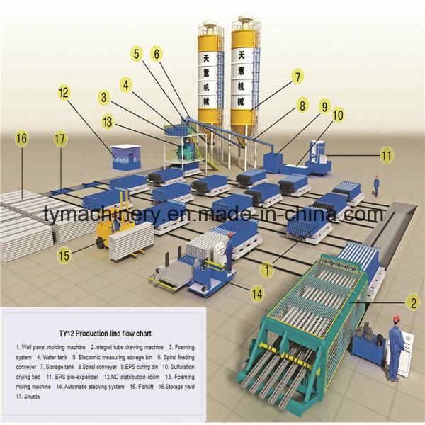 EPS Wall Panel Molding Machine/Sandwich Wall Panel Machine