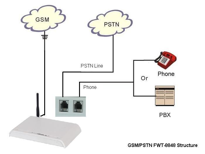 Analog cellular service