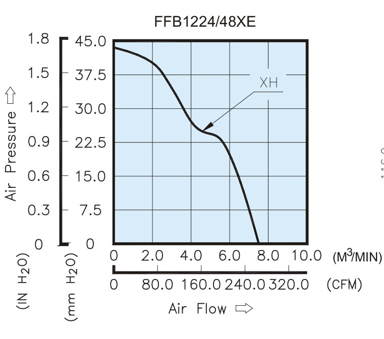 120mmx120mm X38mm High Air Impedance Axial Fans, AC120508 for High Temperature Environment