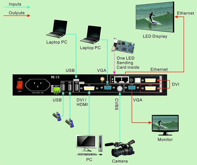 850m LED Video Wall Scaler