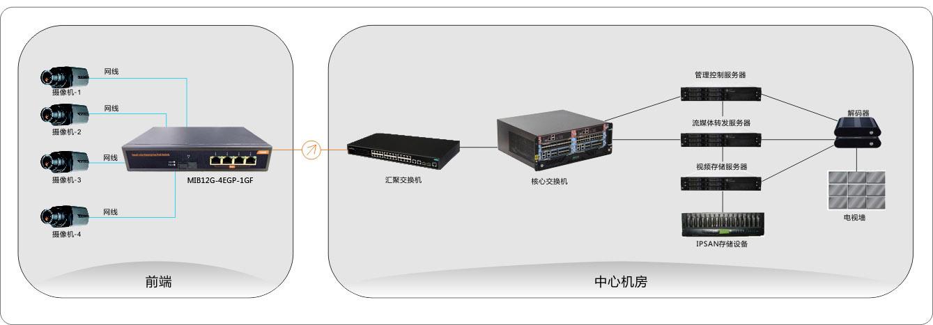 4 Port Gigabit Poe Ethernet Network Switch with 1 Fiber Port