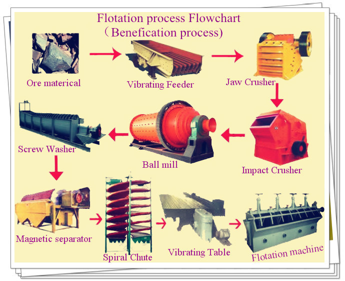 Flotation Machine, Beneficiation Production Line-Flotation Process for Copper Ore, Gold Ore, Lead Ore, Zink Ore Raw Materical