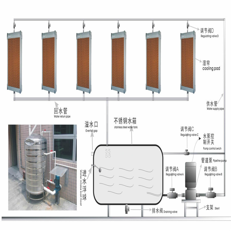 Evaporative Cooling Pad for Greenhouse, Livestock Jiamusi.