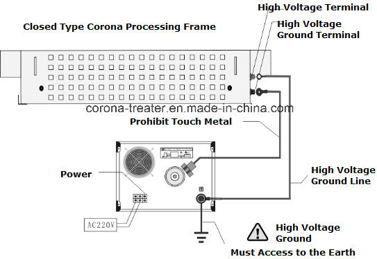 Outage Protection Type Corona Processing Frame Corona Treatment Station (HW-SF600)
