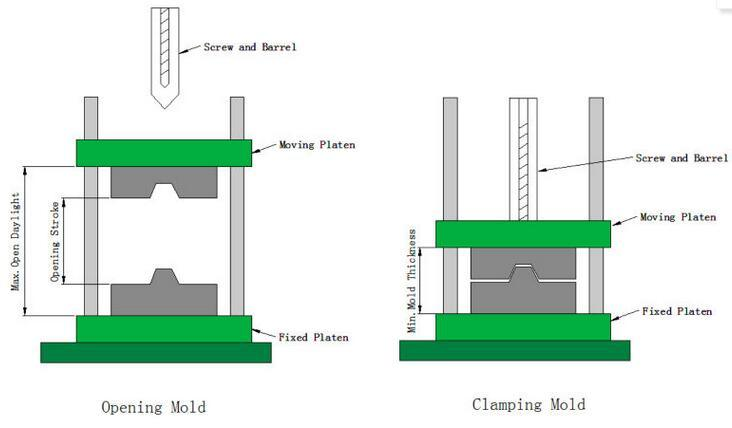 Vertical Plastic Injection Moulding Machine for Injection Molding Machinery