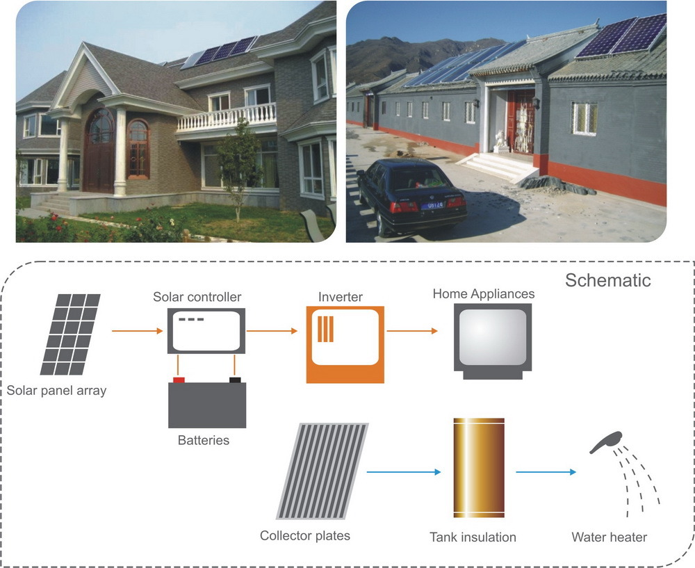 on grid solar systems residential - photo #4