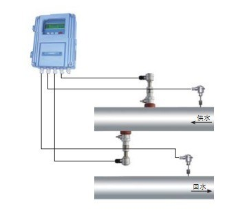 Ultrasonic Heat Meter (U-100F-R)
