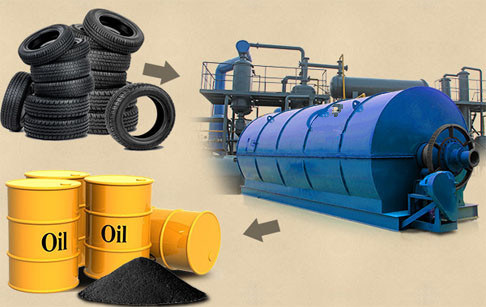 Profitable Pyrolysis Waste Tire Recycling Equipment