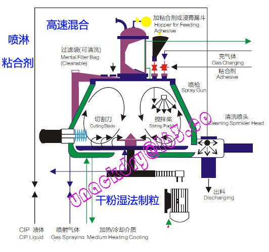 China High Speed Shear Granulator Ghl-150