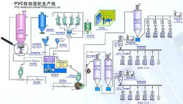 Pvc Production Process : Pvc pipe production process acpfoto