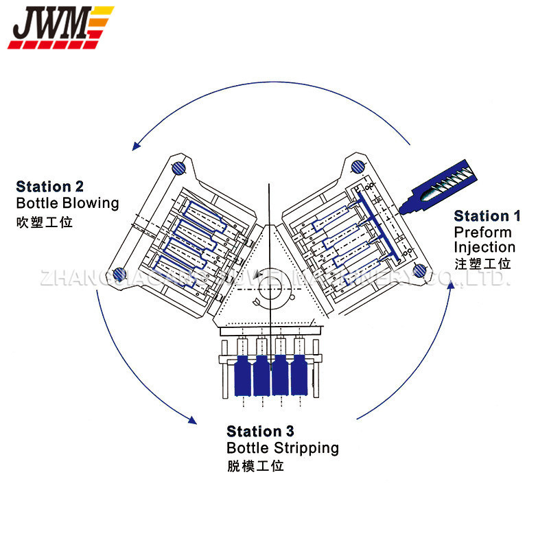 Automatic Bottle Injection Blow Moulding Machine (JWM450)