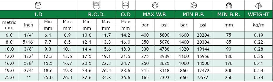 Cloth or Smooth Surface 2 Wire Braid DIN En 857 2sc Hydraulic Hose