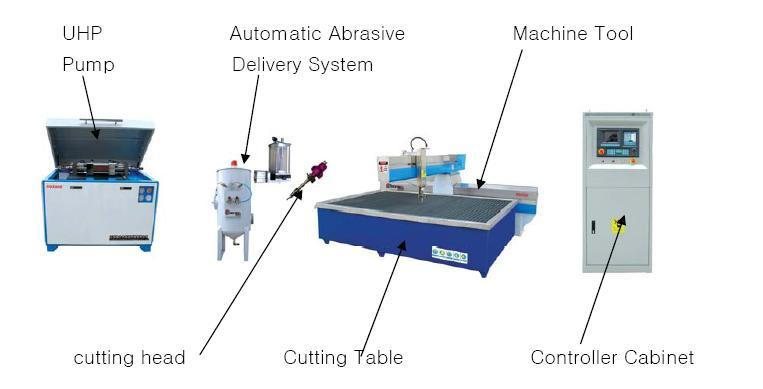 CNC Waterjet Machine, Cutting Machine (SQ3020)