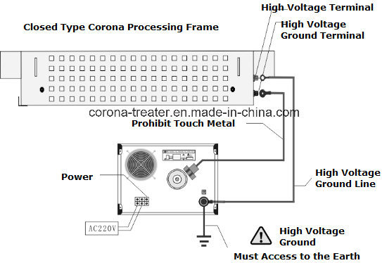 Lateral Downdraught Cylinder Type Corona Processing Frame Corona Station (HW-LF600)