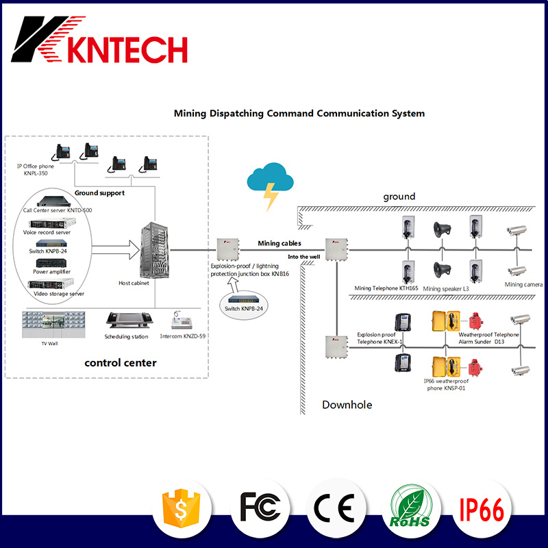 Kntech Mine Dispatching Command Communication System Project Integrate IP PBX