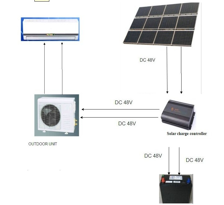 DC48V Wall Mounted Split 100% Solar AC with 9000-24000BTU