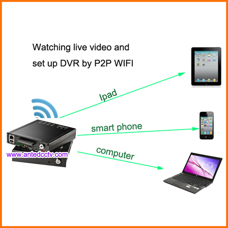 HD 1080P 4 Channel Car Mobile DVR with GPS Tracking WiFi 3G 4G
