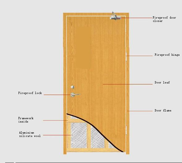 China fireproof fire rated door jxfs 007 china door for Fire rated doors