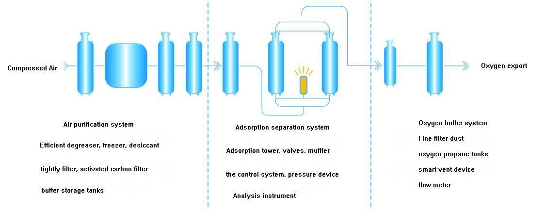 Pressure Swing Adsorption (Psa) Oxygen Generator