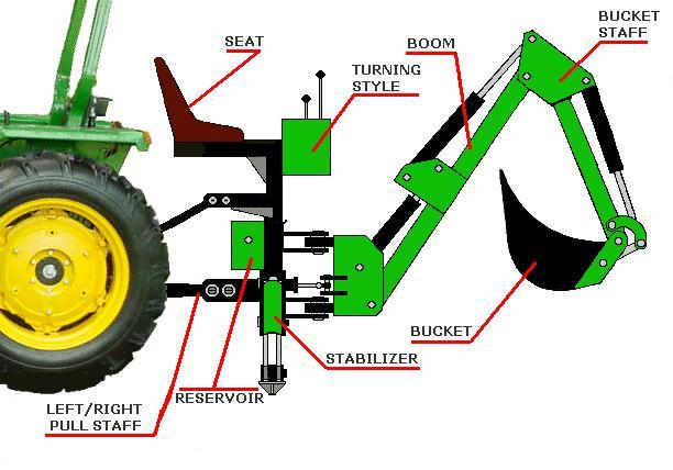 Tractor 3 Point Hitch Backhoe Tractor Backhoe