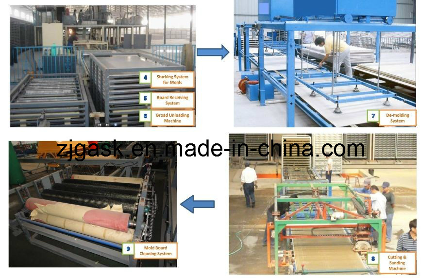 Auto-Matic MGO Board Production Line