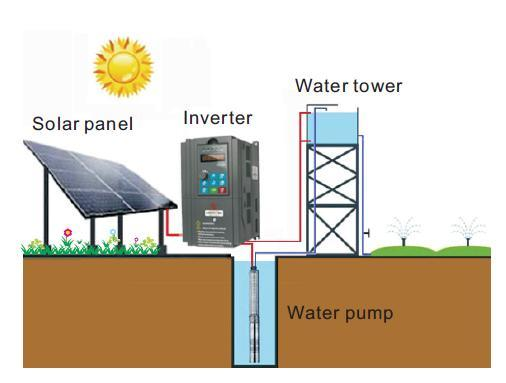 3 Phase Solar Pump Inverter with MPPT and VFD