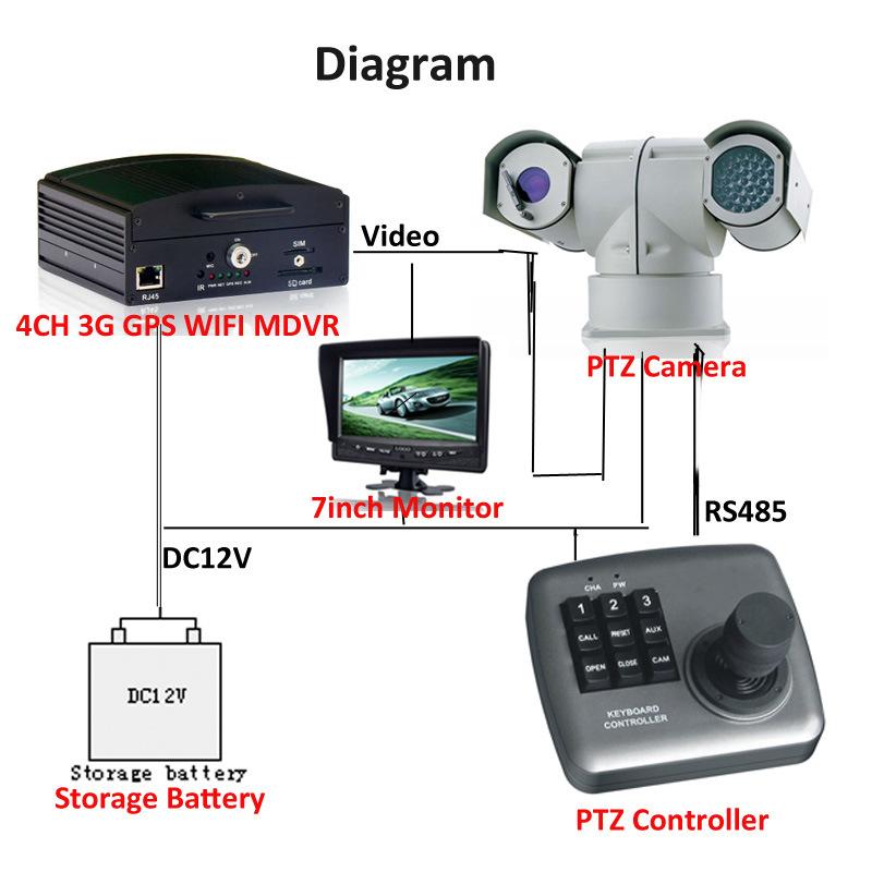 Vehicle PTZ Car Camera with Maximum 100m IR Range
