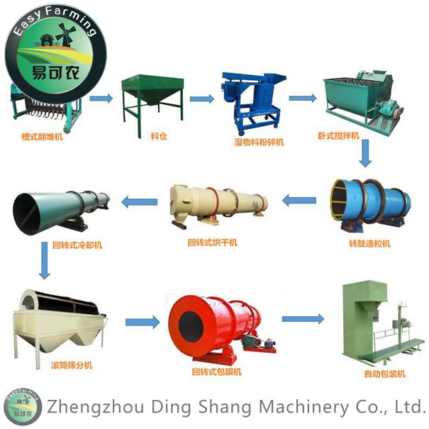 Small-Sized Organic Fertilizer Production Plant