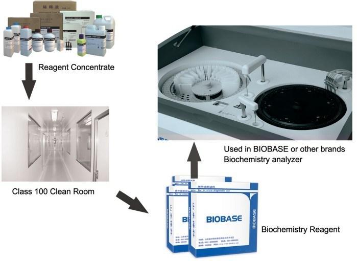 Biochemistry Analyzer Reagents (CE, ISO standard)