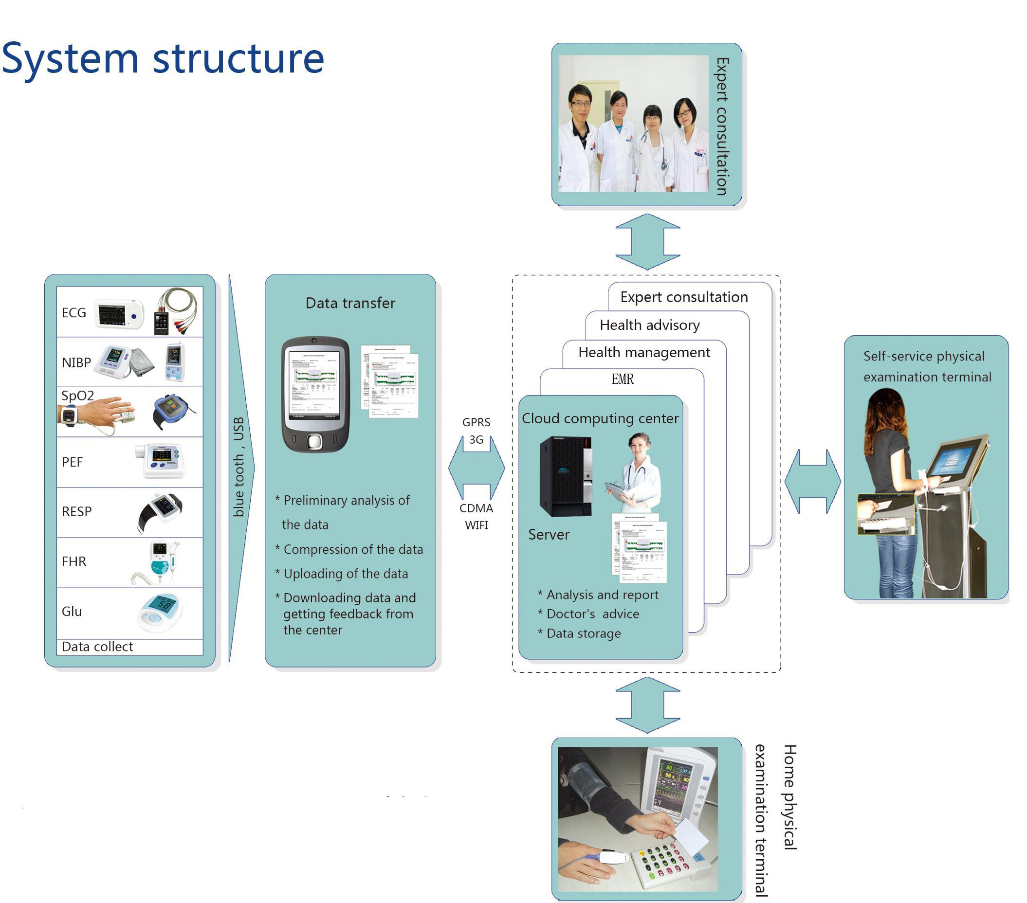 Global Personal Health Information Management System (PHMS) -Telemedicine
