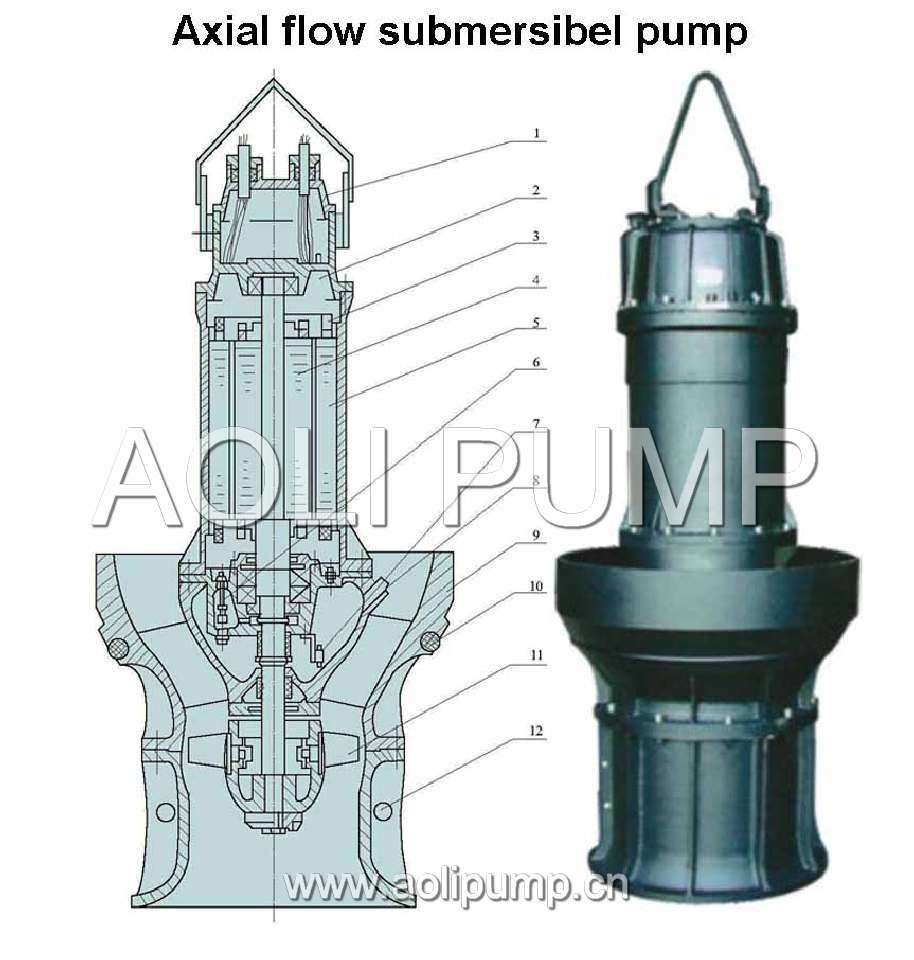 Axial Flow Propeller Pumps : Opinions on axial flow pump
